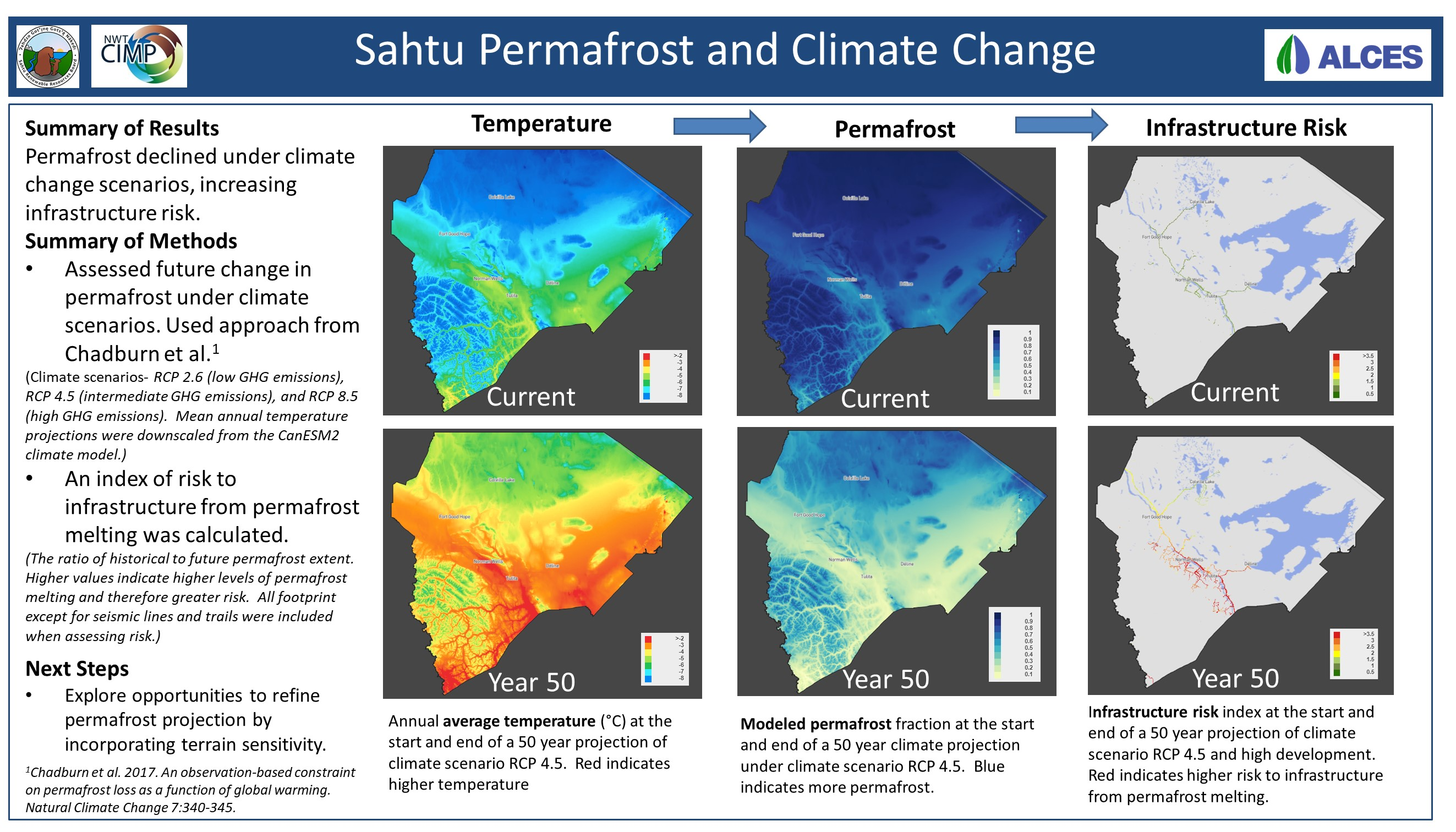 Sahtu Permafrost and Climate Change